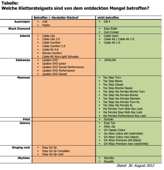 Tabelle Klettersteigsets - Quelle: DAV | alpenverein.de